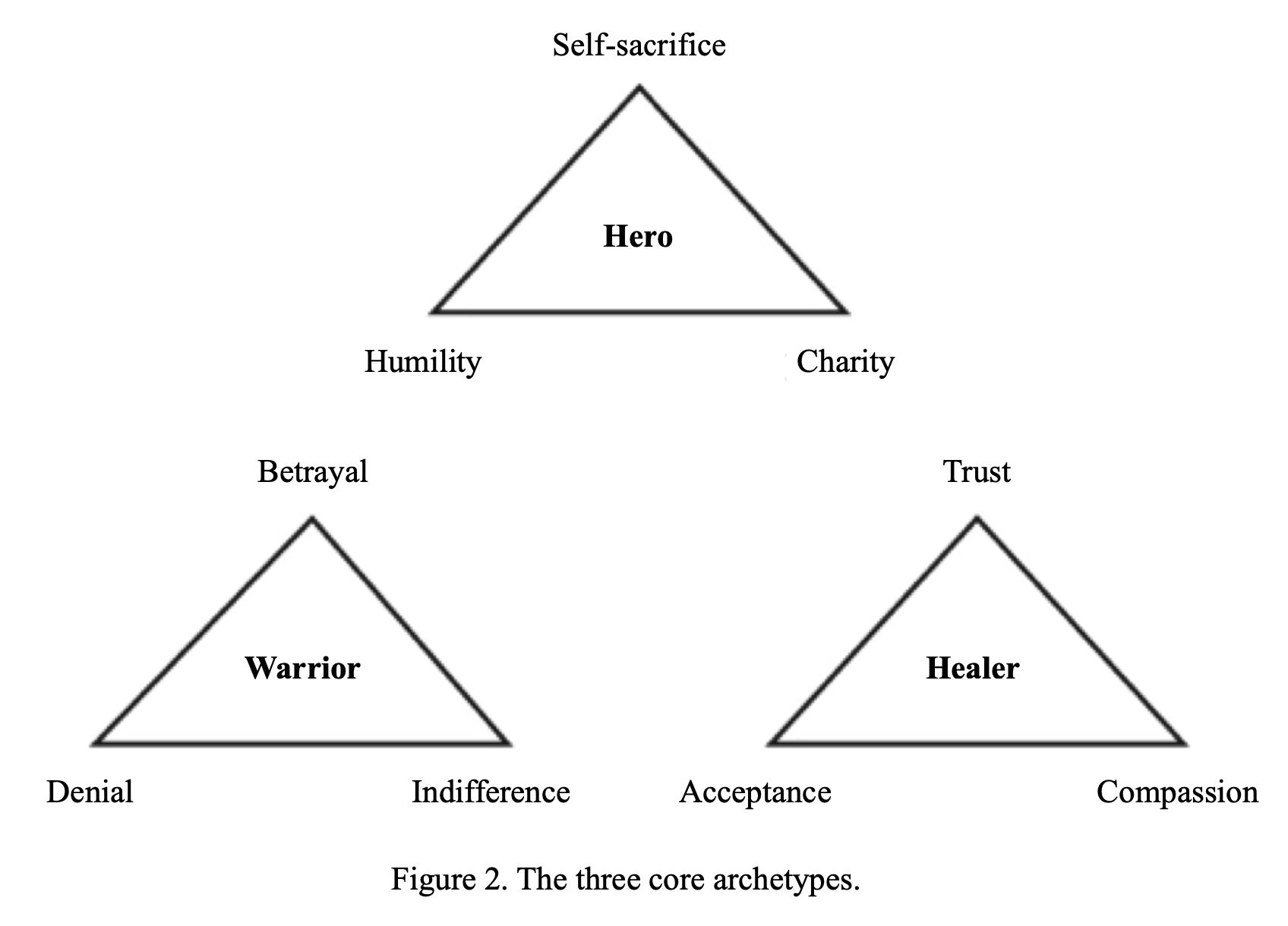 The three core archetypes